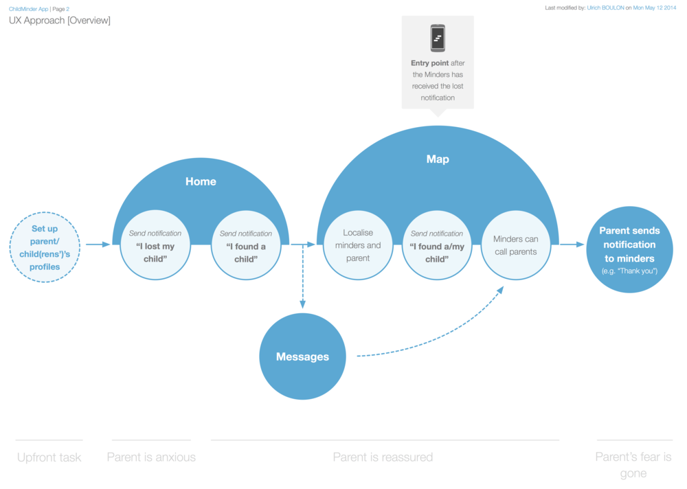 User Journey and UX Approach