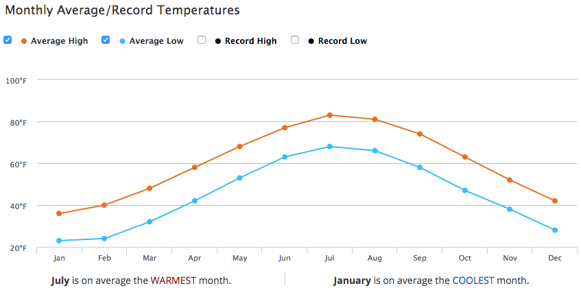 average new york city temperatures by month