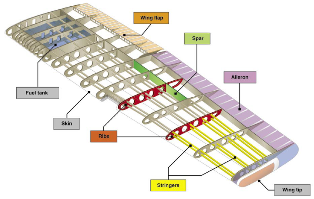 Airplane-Wing-Part-Diagram-Terminology.png