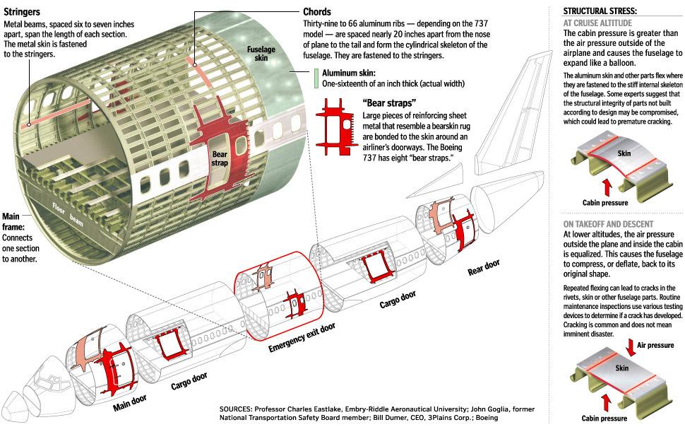 BigGraphic-PassengerJetAirframe-WashPost-GR2006041700082.jpg