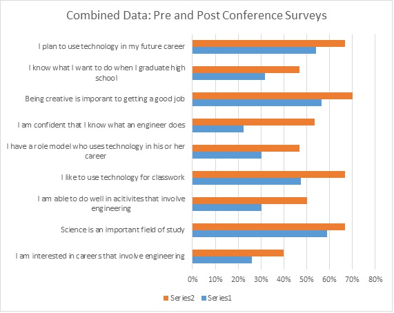 """This graph represents the percentage of students who """"agreed"""" or """"strongly agreed"""" with the question asked in surveys administered before our summer programs (in blue) and after our summer programs (in orange)."""