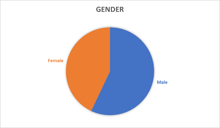 Our goal is to maintain a 50:50 gender ratio across all our programs.  Many of our programs have exceeded 50% of female participation.  Our average across all our programs this past year was 43% female to 57% male.