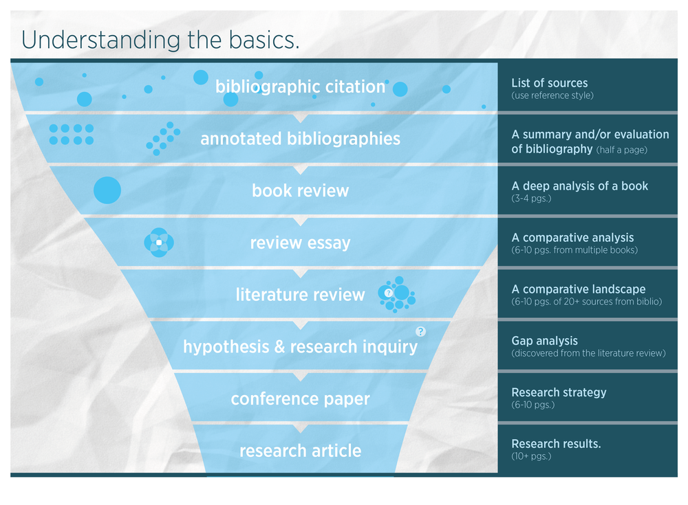 This is a simple visualisation done for Cheryl E. Ball. Cheryl is teaching at The Oslo School of Architecture and Design about literature reviews, book reviews and research proposals. She is a visiting Full-Bright Scholar from the US.
