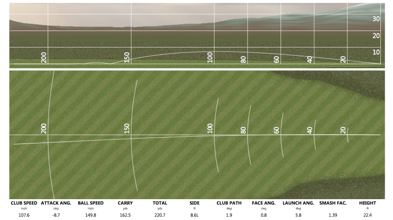 Date: November 14, 2013 This was one of the first drives this student hit when going through the analyzation stage of the coaching program. He hit about 12 drives, and this one was one of the better ones of the batch. As you can see, club speed and ball speed are pretty good, path and face are good, but the yardage is way down. He did not hit this drive thin, nor did he drop kick it, it was towards the center of the face and we talked about it being a satisfactory drive by his standards. You would have seen a much smaller total number if the ball was hit thin. The big miss here is the very steep attack angle: (-8.7). This became a focal point and within a few swings, he was improving by a couple of degrees at a time. Then, in a month, we were able to accomplish the below - and not just once...this is now the norm!
