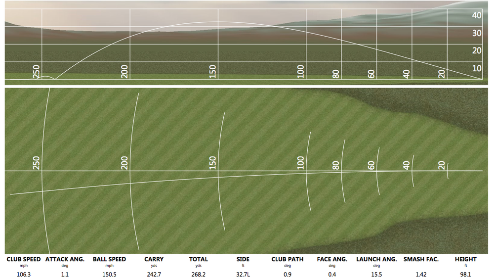 Date: December 23, 2013 Club Speed down, Ball Speed same, Carry yardage increased 80 yards! I do not think I understood the value of this data until I saw this. Here is a student who has a good quality golf swing, can hit a lot of quality shots, but was struggling finding distance off the tee. The main culprit was Attack Angle. As you can see, he improved his attack angle by 9.8 degrees and he is now hitting up on the ball. The result is a dramatic 60 yards carry, and 48 yards total. As I said above, this is not an anomaly either, this is now the norm. A huge improvement, and quantitative results give us accelerated progression.