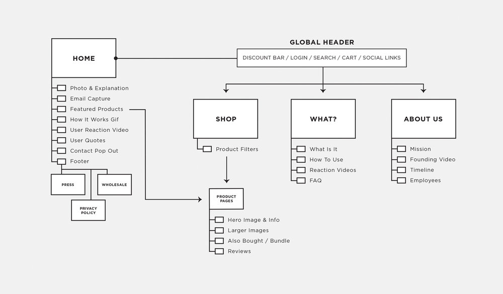 5.SiteMap.jpg