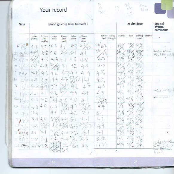 fig 1.  A page of my daily diabetes diary (DDD, or D3?). On the left I test before meals and two hours after, and then before bedtime to see how the insulin has affected me. On the right I record the number of carbs in a meal, alongside the units of insulin - this helps me record/work-out the a carb/insulin ratio (which fluctuates throughout the day, and changes over time). At the far right I record key events, or meals that help me refer back, or adapt subsequent doses.