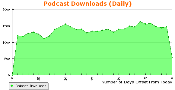 podcast_downloads_daily.png