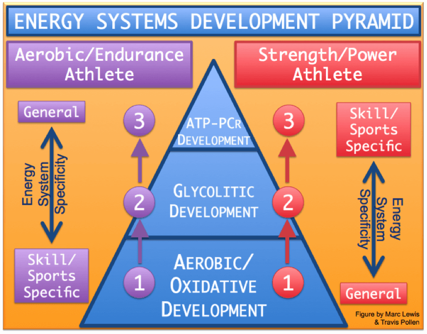 ESD/Energy Systems Development Training - By Coach E. Allen Founder Atlas Pro Training LLC