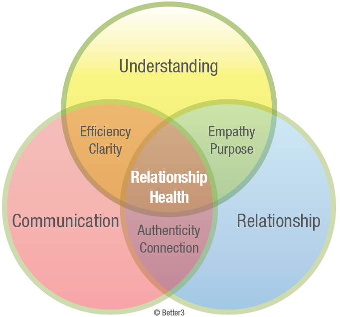 Better3's approach to relationship health; the cornerstone of all we do.