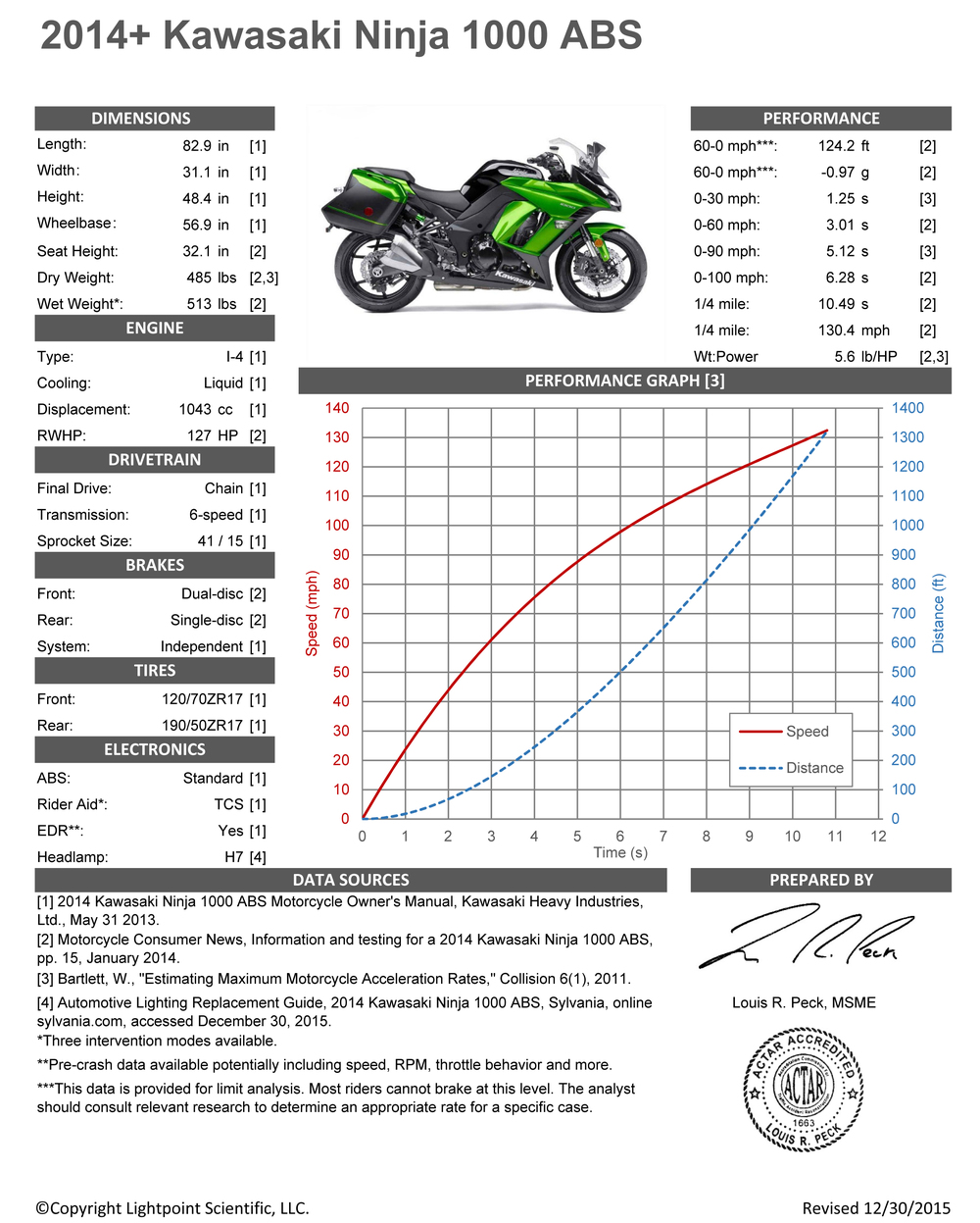 Kawasaki Ninja 1000 ABS (2014+).jpg