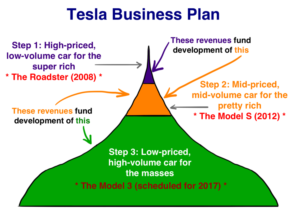 Tesla Business Model