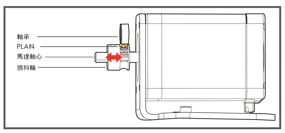 讓軸承、PLA料與擠料輪的中心在一條線上