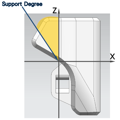 fig.1 - Support Degree Angle