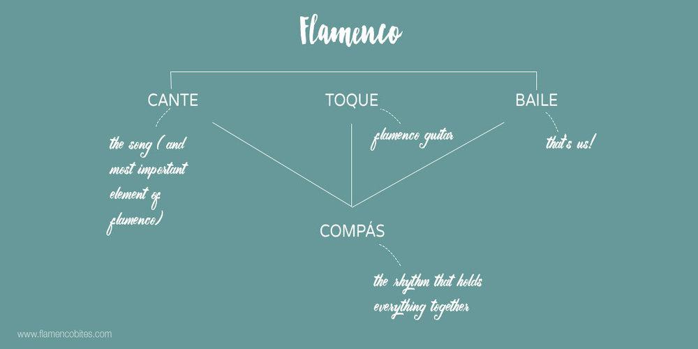 The basic structure of flamenco | www.flamencobites.com