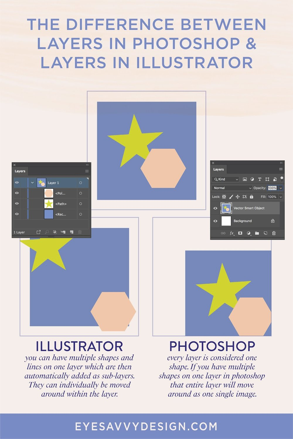 Have you ever thought about using Adobe Illustrator or Photoshop for your business? Adobe Illustrator gives you more freedom to change image size without affecting the entire image layer. This is why I think you should invest in Adobe Illustrator over Photoshop. Click through to read the whole blog post. Eye Savvy | Kiki Bakowski #AdobeIllustratorTips #IllustratorTipsAndTricks #AdobeIllustrator #Illustrator #IllustratorvsPhotoshop
