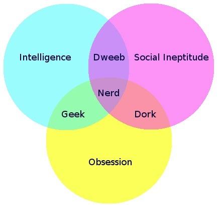 nerd venn diagram          via  laughingsquid.com