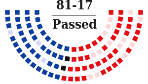 S. 1177 passed the Senate by a wide margin.