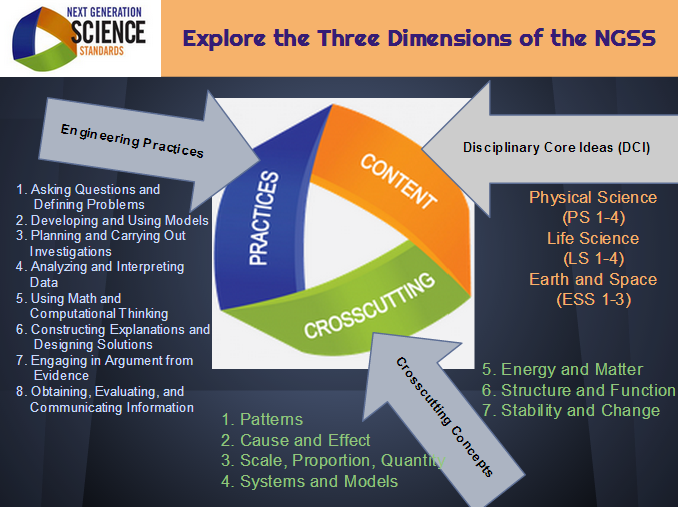 The three dimensions of NGSS learning are meant to give students an experience of what scientists and engineers actually do, rather than just reading about such things.