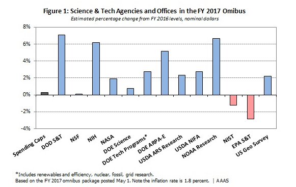 This chart comes for  AAAS's superb budget and policy analysis program . Their freely available information provides data and understanding indispensable to the work of science policy advocates across the country.