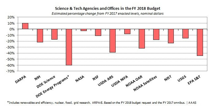 This chart comes for AAAS's superb budget and policy analysis program. Their freely available information provides data and understanding indispensable to the work of science policy advocates across the country.