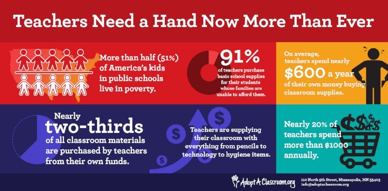 Teachers almost uniformly pay out of their own pockets to supplement the classroom supplies available to them, especially in high-need schools. Credit:  AdoptAClassroom.org .
