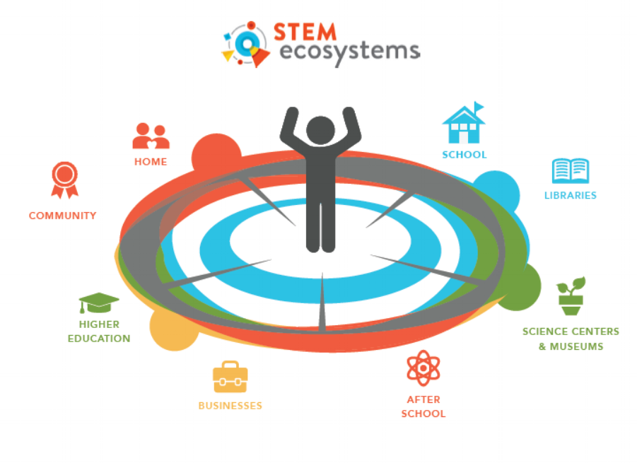 STEM Learning Ecosystems work to include and amplify the efforts of varied local stakeholders to prepare students for productive work lives.