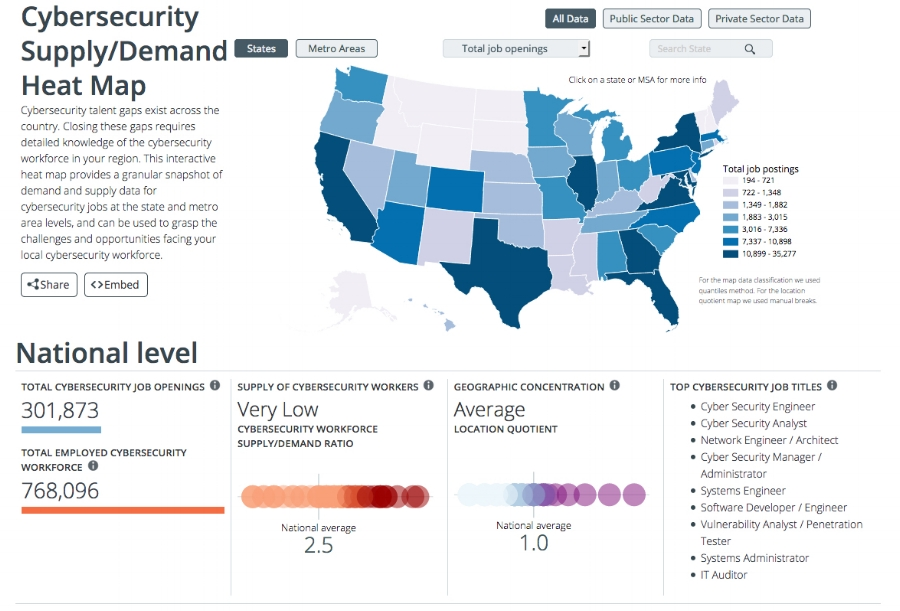 Cyberseek offers a wealth of data about the cybersecurity workforce, broken out at national, state, and local levels, to help guide effective education and outreach efforts.