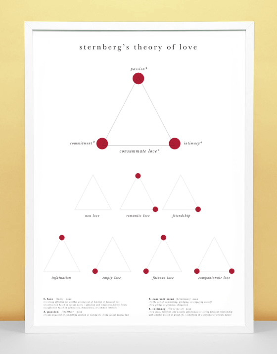 weaknesses of sternbergs theory of love Sternberg's triarchic theory research paper starter sternberg's triarchic theory (research starters) print print his theory has practical applications for.