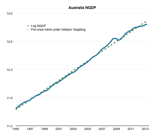 Australia.NGDP.png