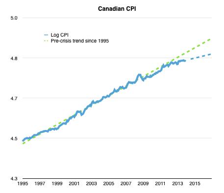 Canada.CPI.png