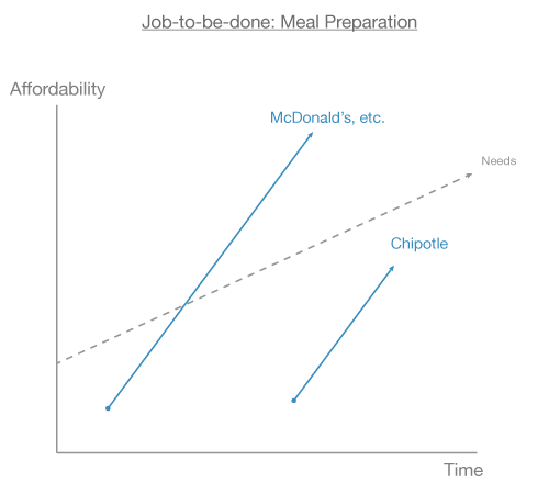 Example.McDonalds.Chipotle.png