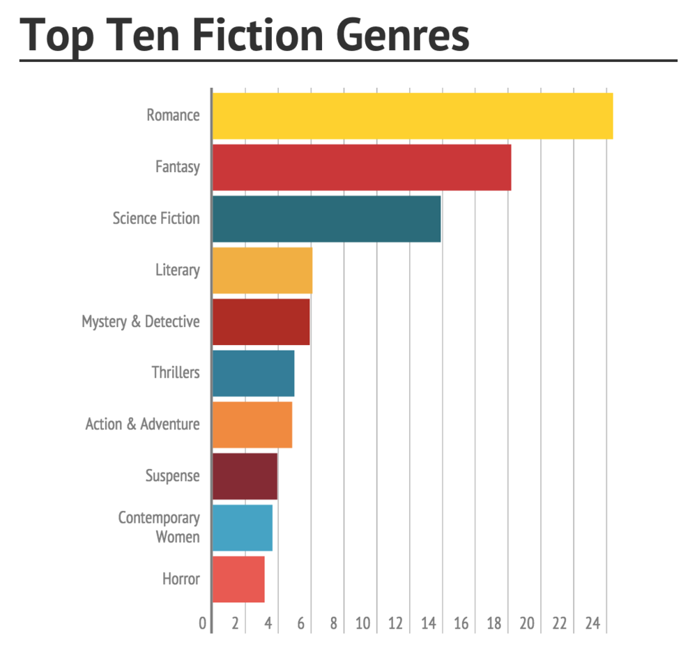 top-ten-fiction-genres