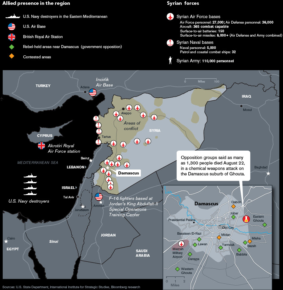 Syrian and US Assets (Bloomberg)