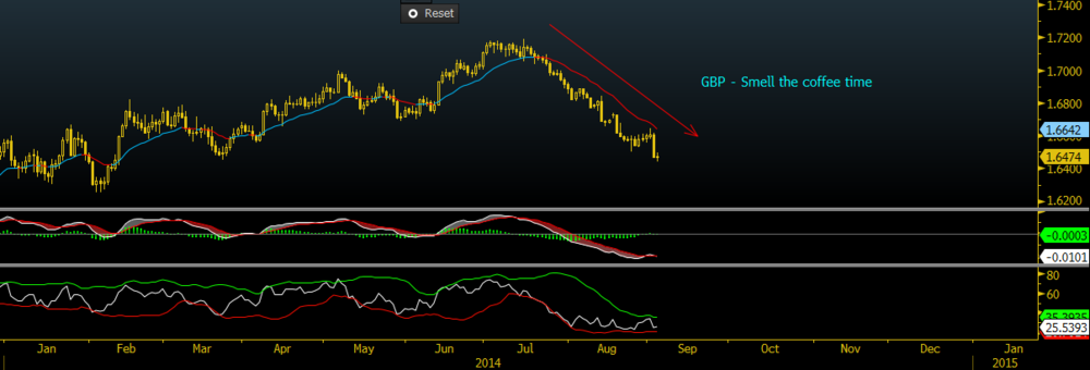 GBP; Smell the coffee time
