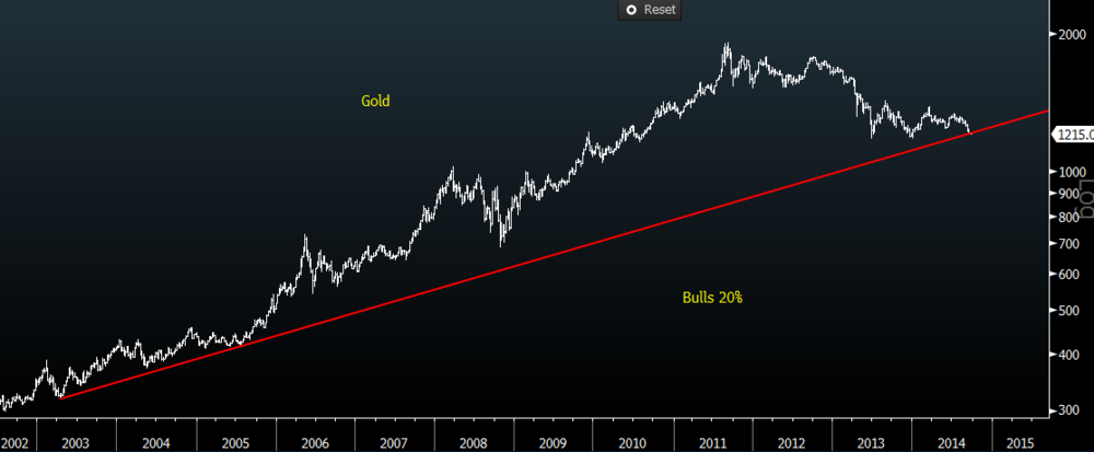 Gold bulls need to be prepared. If they're not yet in the bunker they should be.