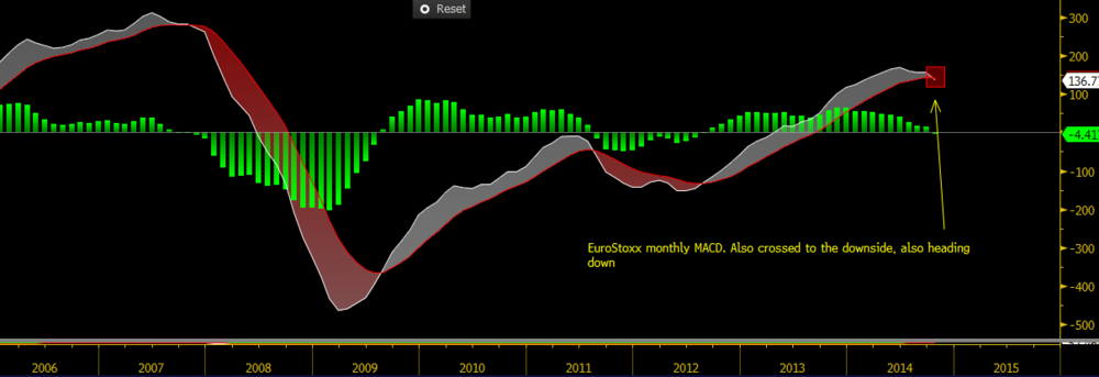 Monthly MACD on the EuroStoxx As you can see they are all in fact gently rolling over. The smart money has left the party and is leaving town.