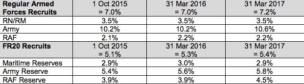 % of BAME recruits 2015-2017
