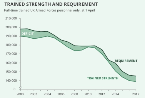 trend in the total trained strength against the requirement for the UK Armed Forces.