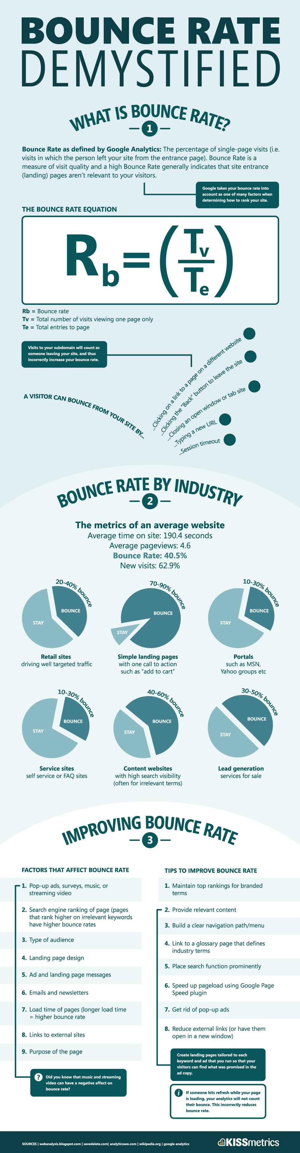 Quelle:https://blog.kissmetrics.com/bounce-rate/?wide=1