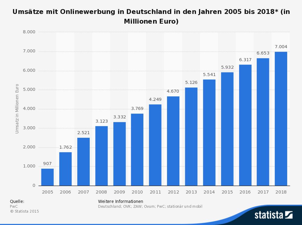 Quelle:http://de.statista.com/statistik/daten/studie/165473/umfrage/umsatzentwicklung-von-onlinewerbung-seit-2005/