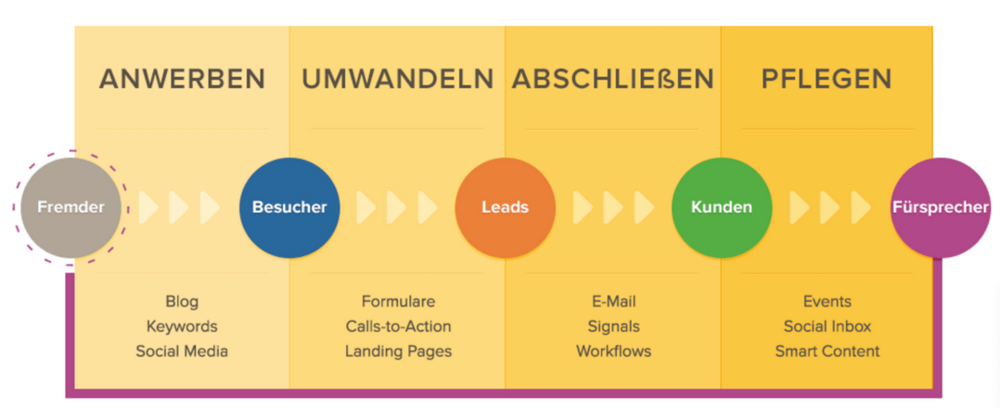 Der Marketing Funnel nach HubSpot