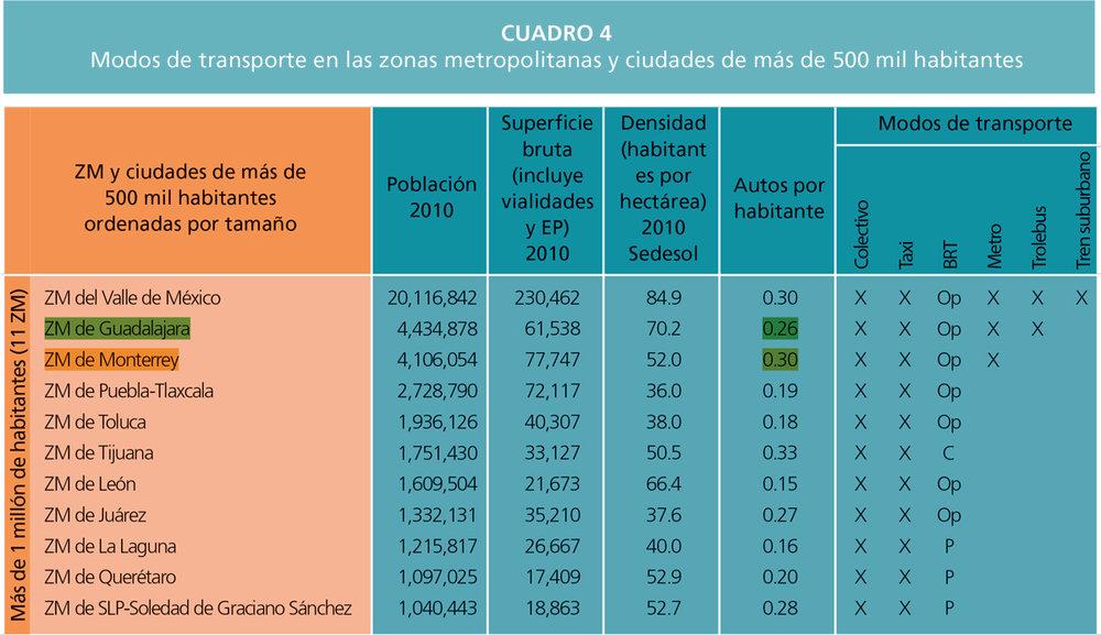 La  Zona Metropolitana de Monterrey  (en amarillo)   –con datos hasta 2010– tiene 0.30 autos por habitante y menos opciones de modos de transporte público que su comparación más inmediata, la  Zona Metropolitana de Guadalajara  (en verde) que tiene menor cantidad de autos por habitante y más opciones de transporte público.   Fuente: Reporte Nacional de Movilidad Urbana en México 2014-2015 / ONU-HABITAT