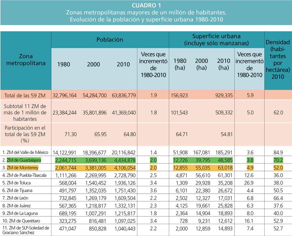 En 1980, la  Zona Metropolitana de Monterrey  (en amarillo) prácticamente tenía la misma superficie urbana que la  Zona Metropolitana de Guadalajara  (en verde). Sin embargo, a la vuelta de tres décadas la mancha urbana de Monterrey se quintuplicó, lo que significa mayores distancias de traslado en automóvil y vivienda alejada de los centros urbanos. A pesar de que la población de ambas zonas metropolitanas se incrementó al mismo ritmo (se multiplicó por dos durante ese periodo de 1980 a 2010), la superficie urbana de Guadalajara se incrementó en menor cantidad, lo que le permite tener una densidad más alta que Monterrey, un escenario ideal para proveer de accesibilidad y servicios de transporte público más eficientes.   Fuente: Reporte Nacional de Movilidad Urbana en México 2014-2015 / ONU-HABITAT