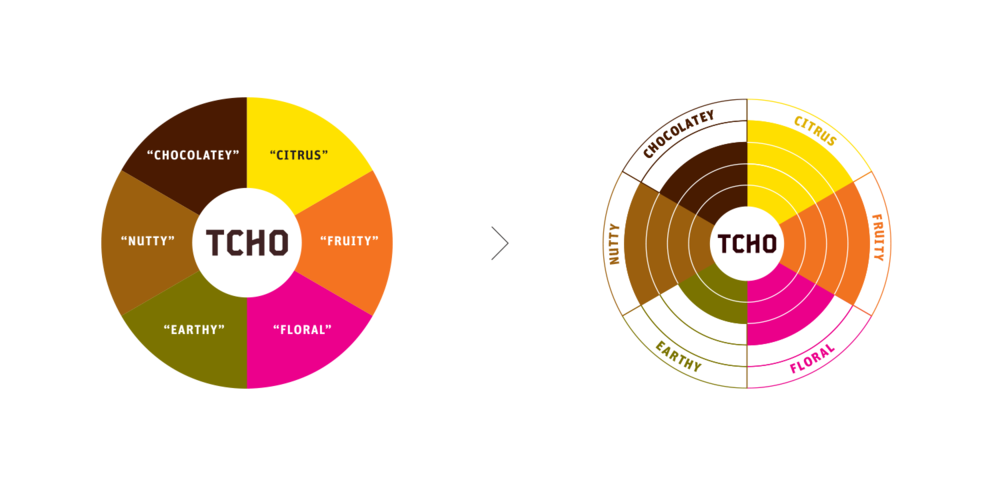 The new flavor wheel (right) articulates the flavor notes of the TCHOIntense 81% dark chocolate.