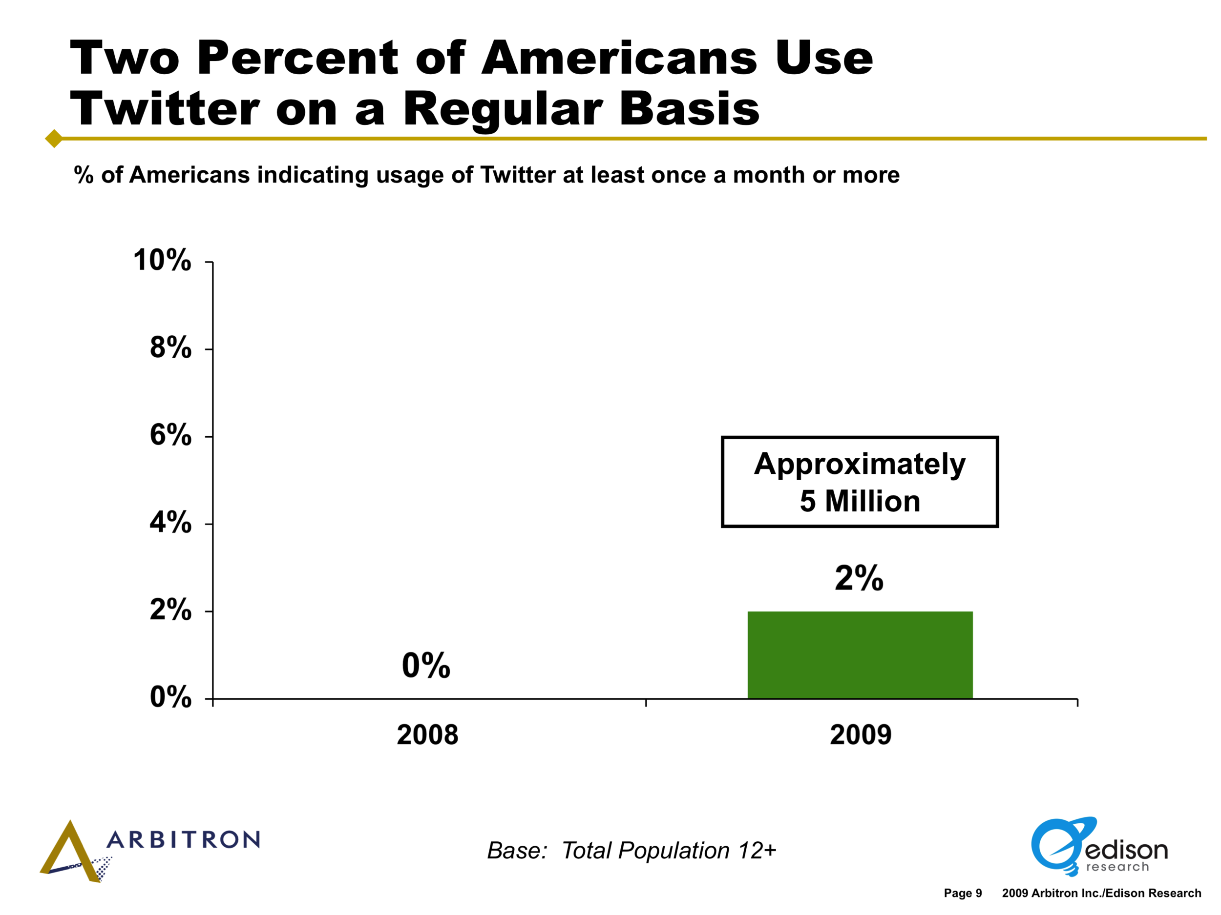 Twitter Monthly Usage