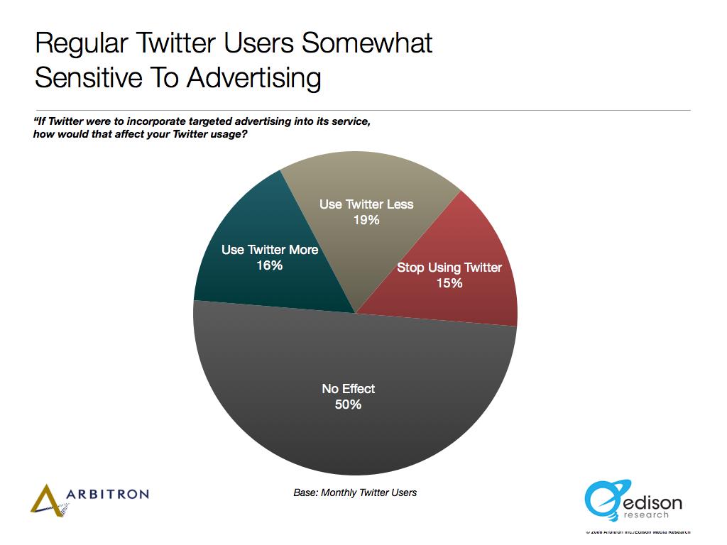 2010 Twitter Ad Sensitivity.043.png