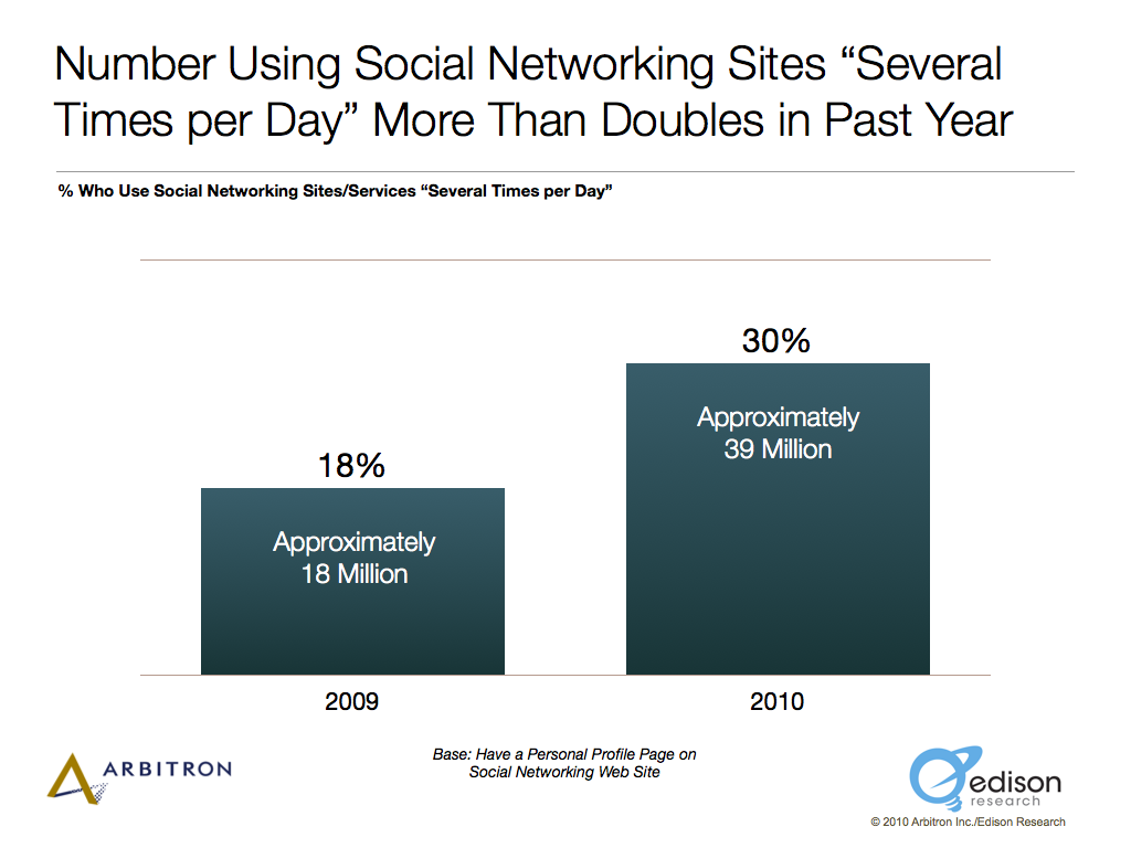 Americans Checking Social Networking Multiple Times Daily