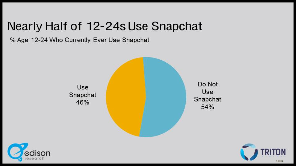 Snapchat slide - Infinite Dial 2014 A.jpg.jpeg