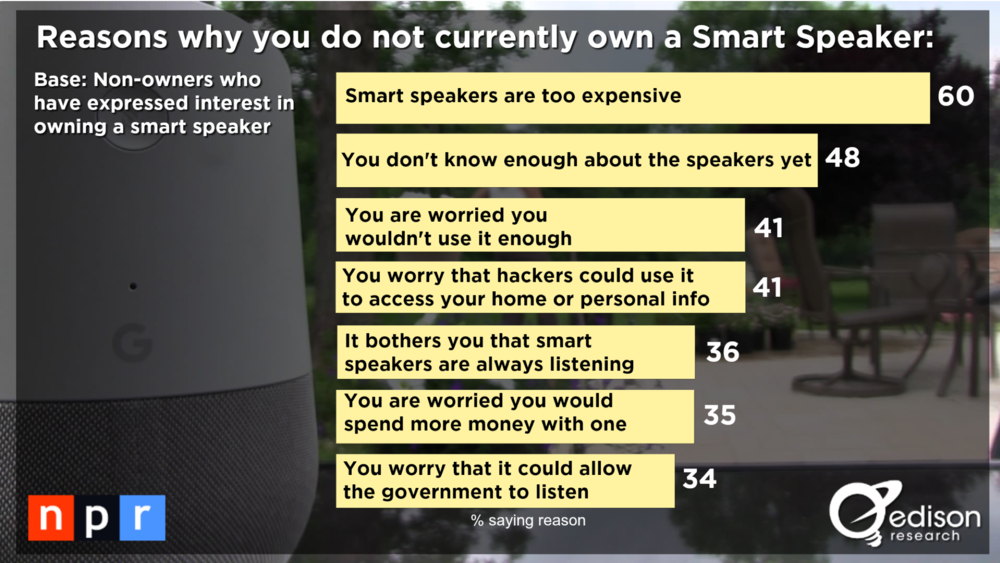 Reasons for not owning a smart speaker.png